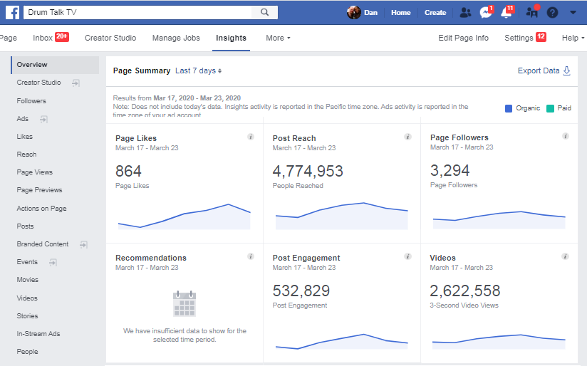 The stats for just this one week on our Facebook page is 864 new page Likes, 3,294 new Followers, a reach of 4,777,953 people with our posts, 32,829 post engagements and 2.6 million video views. That's using content to grow your following!
